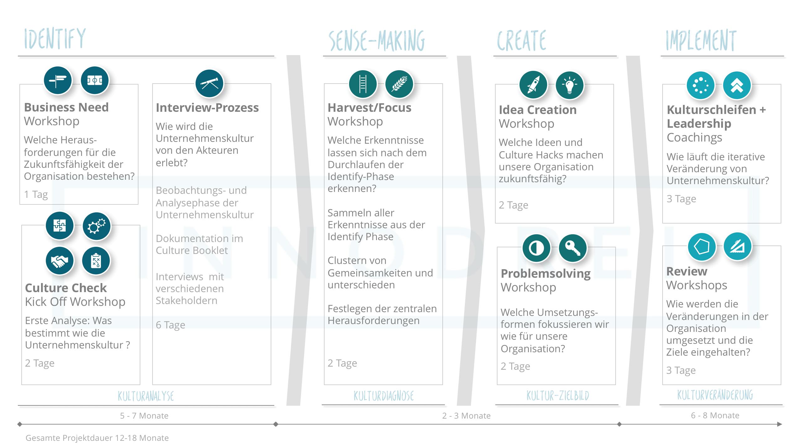 Culture Board Prozess