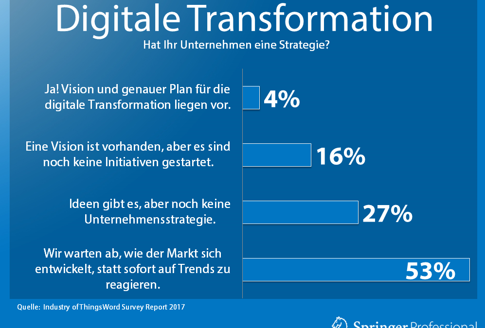 Strategie zur Digitalisierung