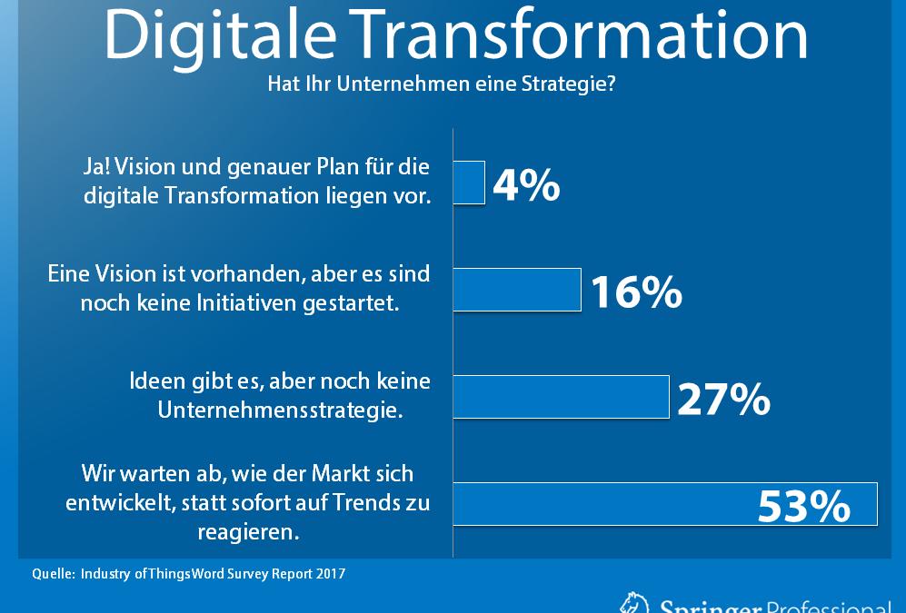 Keine Unternehmensstrategie zur Digitalisierung